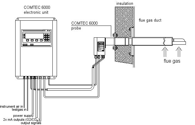 System Configuration of COMTEC 6000 for the Measurement of Oxygen and COe